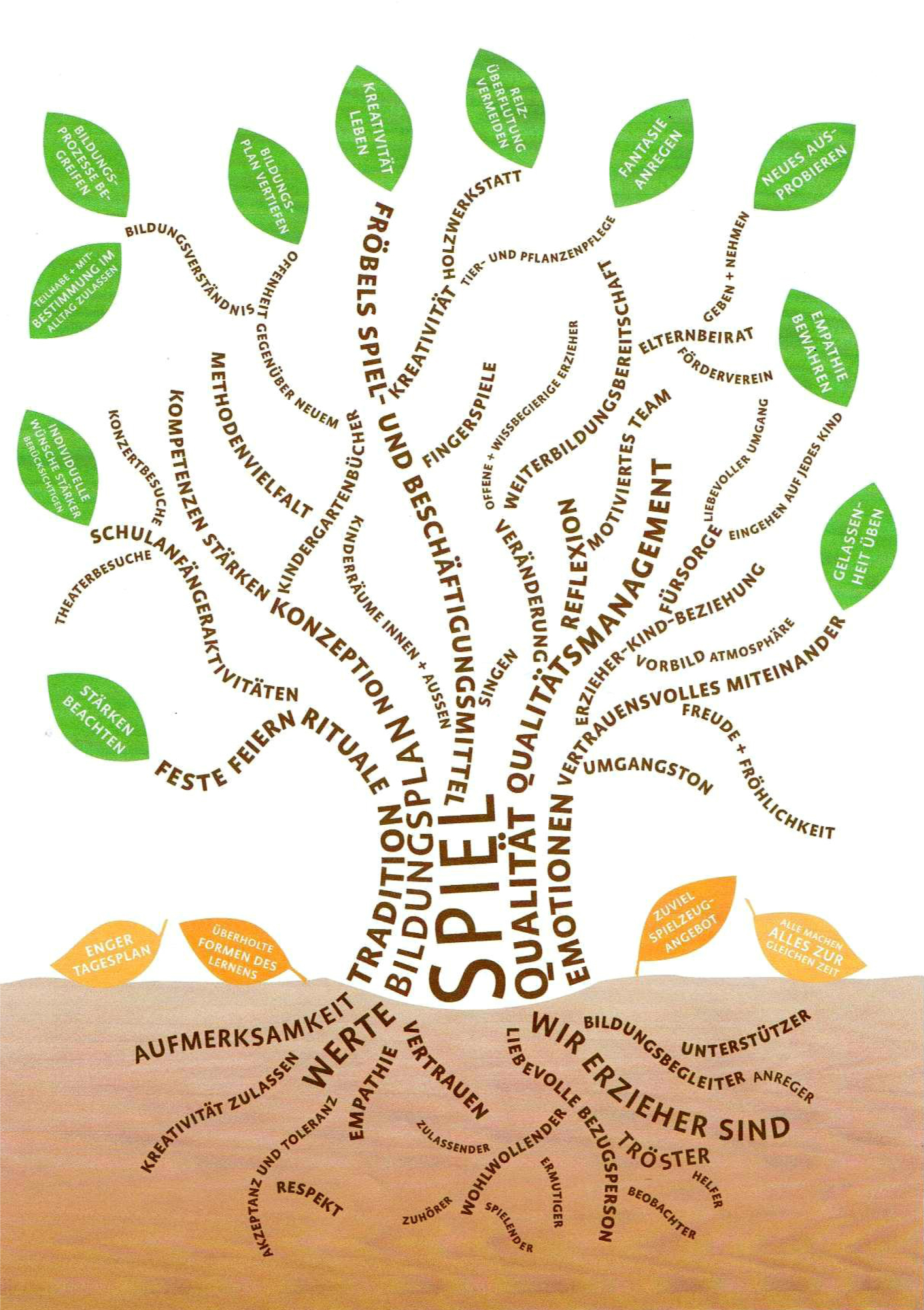 Baum Grafik Fröbelkindergarten